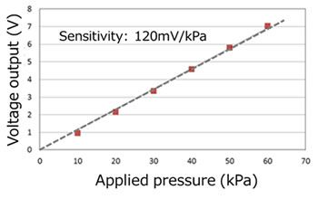 Figure 4: Response curve of the flexible pressure sensor