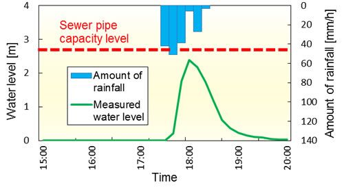 Figure 1. Amount of rainfall and change in water levels during times of torrential downpours