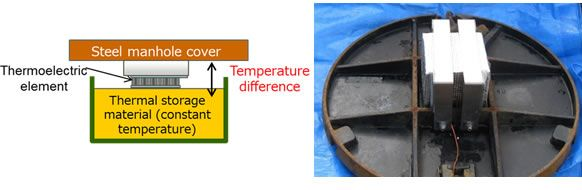 Figure 2. Overview of the thermoelectric generator module and photo showing it attached to a manhole cover