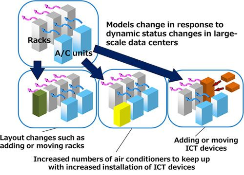 Figure 2: Dynamic status changes within data centers