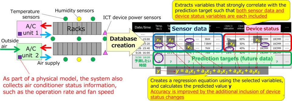 Figure 4: Summary of the newly developed technology