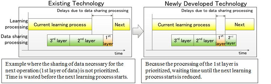 Figure 1: Scheduling technology for data sharing