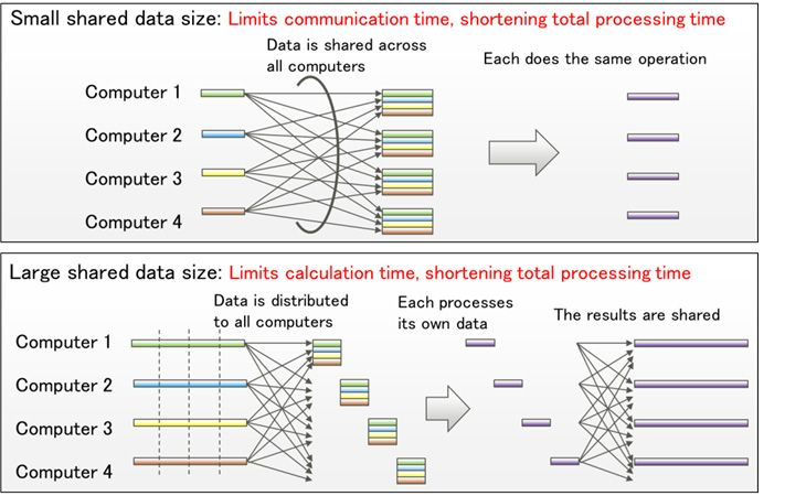 Figure 2: Differences in processing when the size of data to be shared is small (top) and large (bottom)