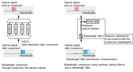 Figure 2. Examples of wavelength conversion technologies