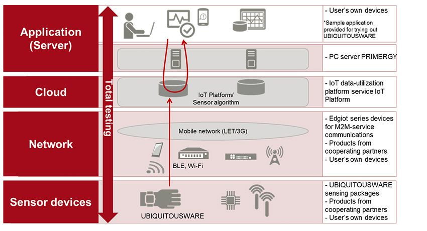 Figure 2: Overview of the IoT Testing Environment