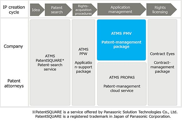 Figure 1: ATMS Series Overview