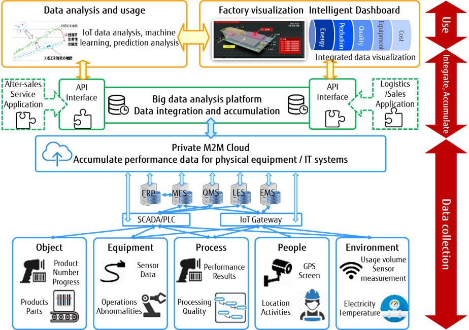 Figure: Overview of smart manufacturing project