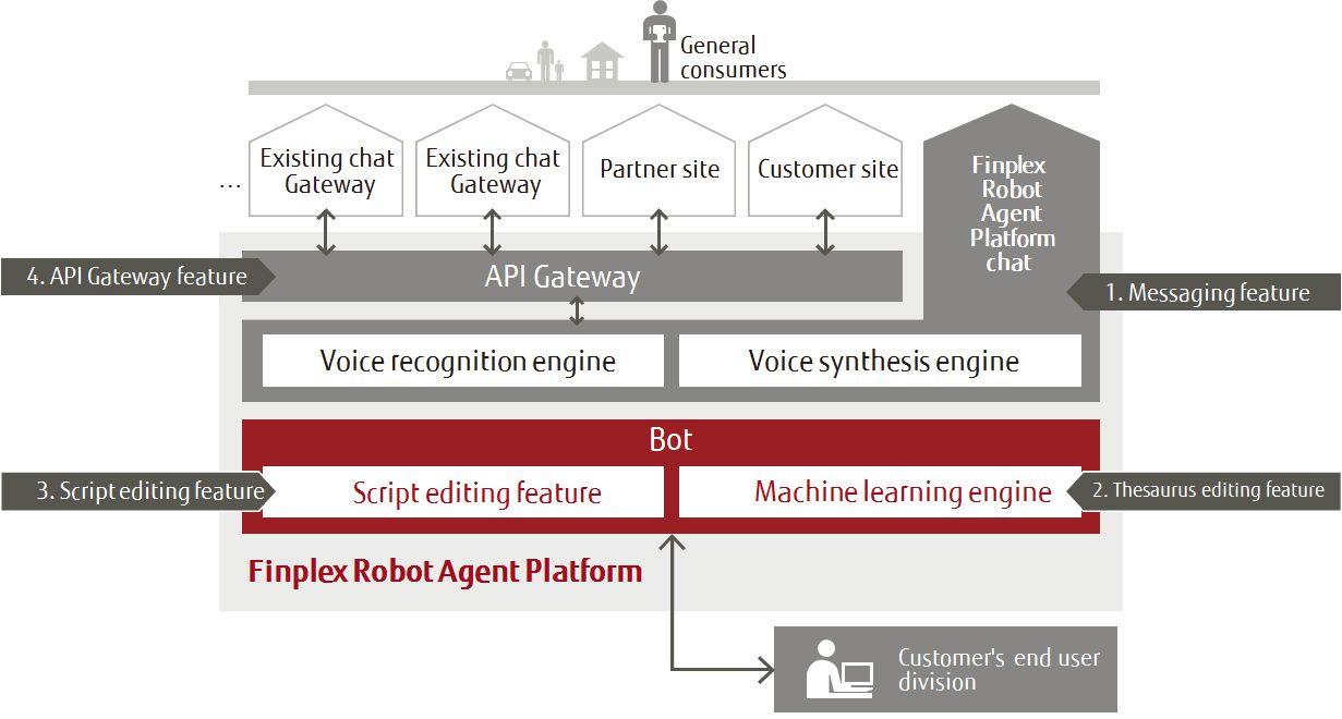 Figure: Schematic Overview of the Finplex Robot Agent Platform Features