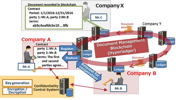 Figure 2: Document encryption on blockchain