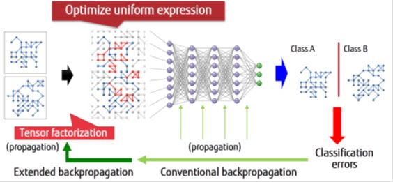 Fig.3 learning of neural network and optimization of a uniform expression