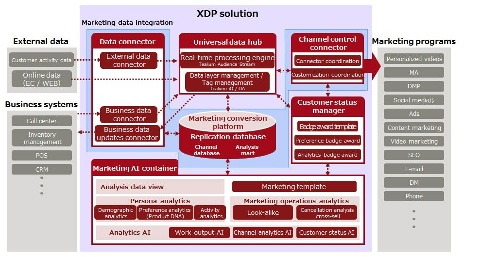 Figure 2: Structural Diagram of XDP Solution