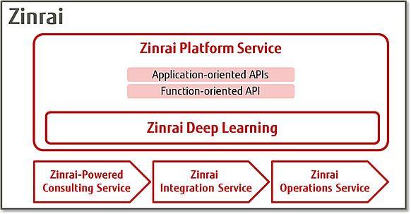 Figure 2: Service framework