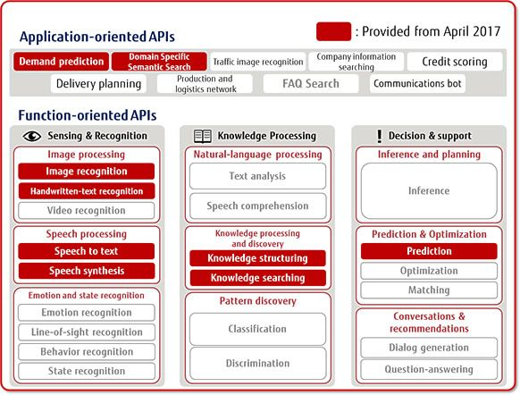 Figure 3: APIs provided with Zinrai Platform Service