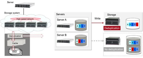 Figure 1. All-Flash Array Storage System and Deduplication