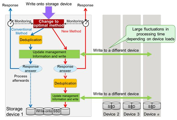 Figure 2. New In-Memory Deduplication Technology