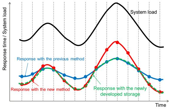 Figure 4: Response performance improvement with the newly developed method.