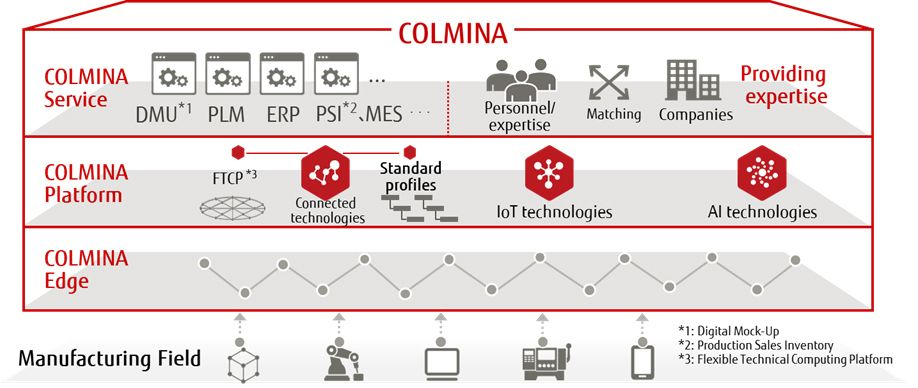 Figure 1: Structural diagram for the manufacturing digital solution COLMINA