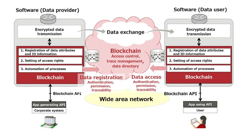 Figure 2: Data exchange built on blockchain