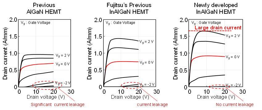Figure 2: Comparison of transistor characteristics