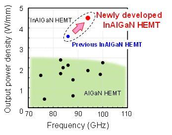 Figure 4: Comparison of GaN-HEMT power amplifier performance