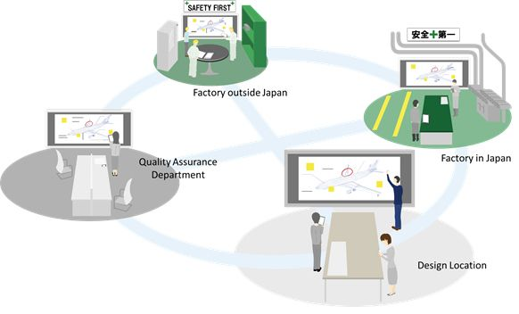 Figure 1: Virtualized project room concept in manufacturing