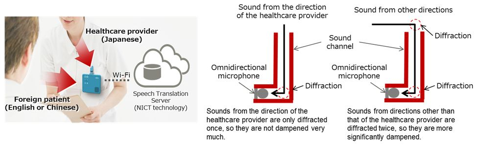 Figure 2: Usage scenario for the wearable, hands-free speech translation device and relationship to directivity