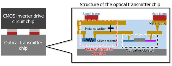 Figure 5: Structure of the high-speed, energy-efficient optical transmitter