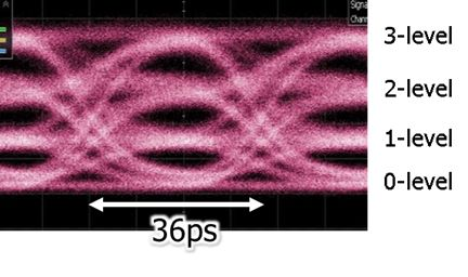 Figure 7: Waveform of the 56Gbps-PAM4 high speed optical signal