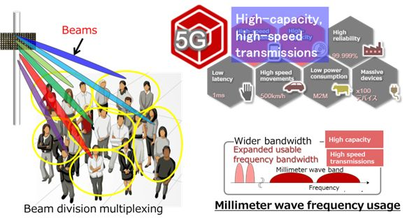 Figure 1: 5G high-speed, high-capacity wireless