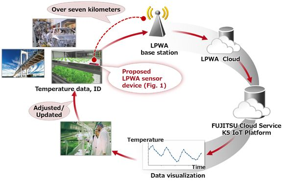 Figure 5: Data flow when using the newly developed LPWA sensor device via the cloud