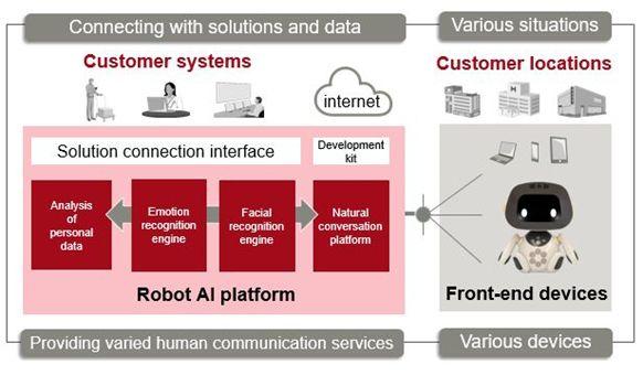 Robot AI platform