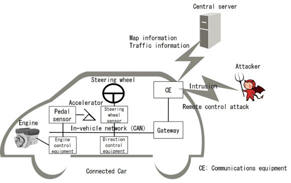 Figure 1 Connected car structure and cyberattack route