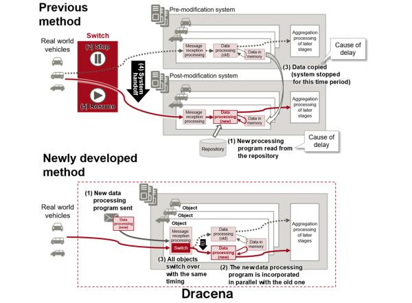 Figure 2: Differences between the existing technology and Dracena's non-disruptive update technology