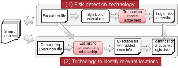 Figure 2: Smart contract risk detection and highly accurate identification of relevant locations
