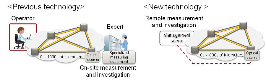 Figure 1: Summary of the newly developed technology