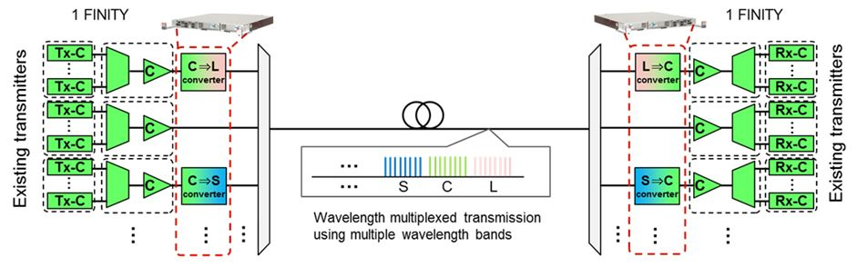 Figure 5: Method for expanding band usage through wavelength conversion using this technology
