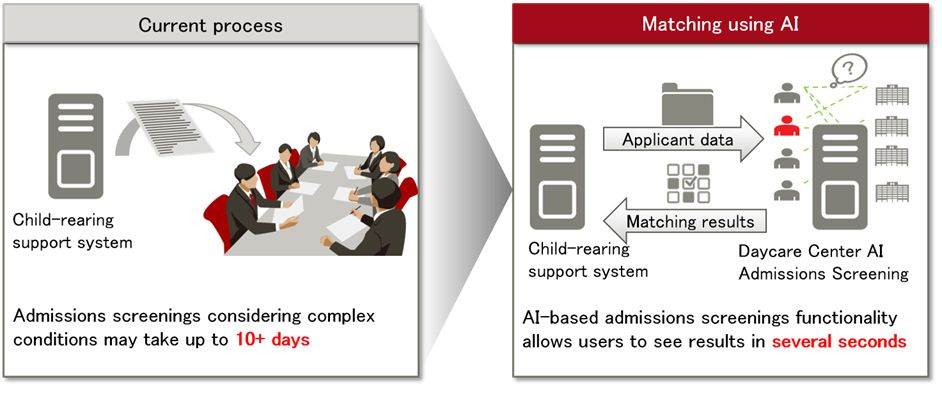 Diagram of Daycare Center AI Admissions Screening