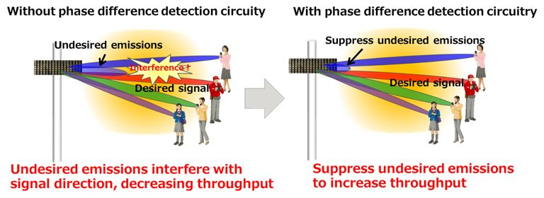 Figure 2: Throughput improved with highly accurate phase control