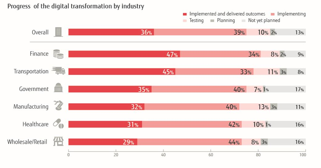 Progress of digital transformation by industry