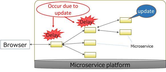 Figure 1. Microservice Change Impact Image