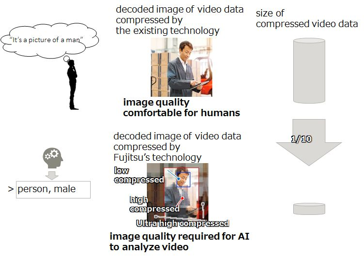 Figure 1 A diagram showing the image quality that can be recognized by AI, compared with the image quality required for visual confirmation by human