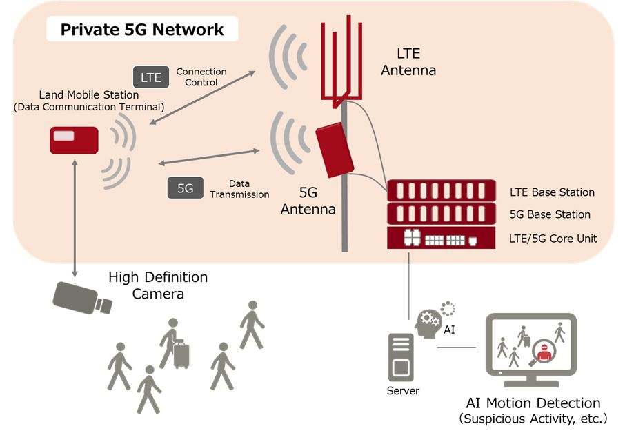 Figure: Local 5G System Overview