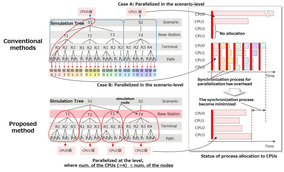Fig. 1 Diagram of efficient parallel computation assignment focusing on branching structure of radio wave simulation