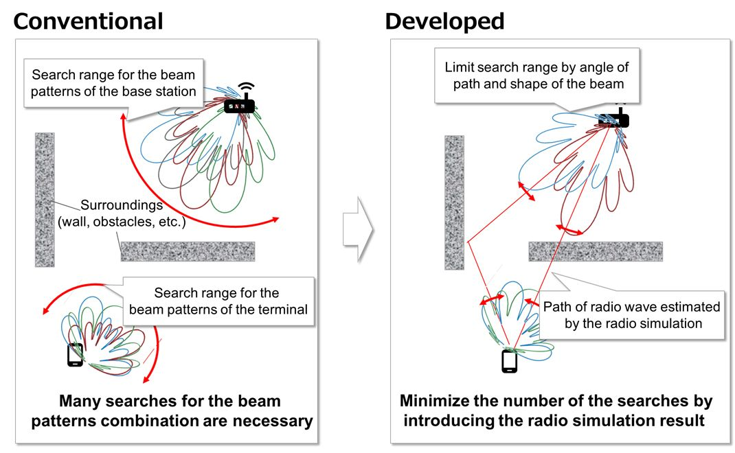 Fig. 2 Faster search for beamforming patterns using radio wave simulation results
