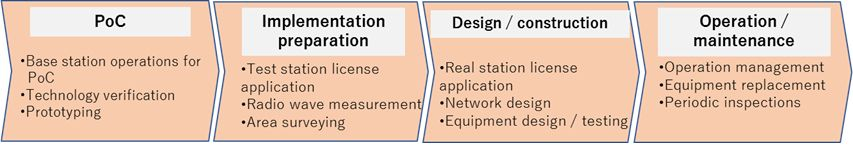 "Figure 1. Overview of ""Private Wireless Managed Services"""