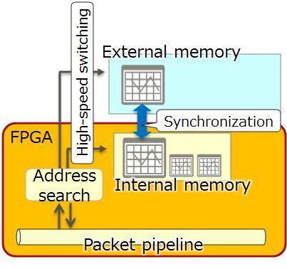 Figure 2: Hybrid Memory Management Technology