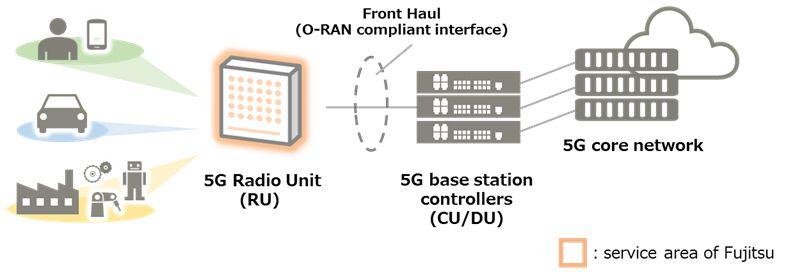 Fig. Conceptualization of Virtualized Base Station Configuration