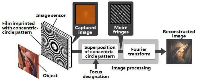 [image] Figure: Principle of newly developed lensless camera technology