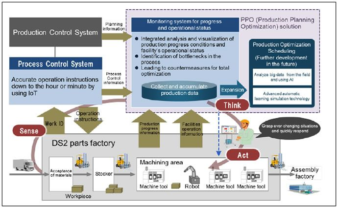 [image]Conceptual diagram of the monitoring system for the progress and operational status