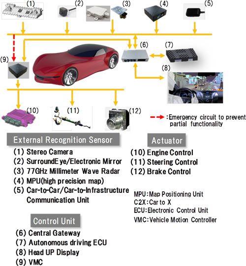 [image]Hitachi Automotive Systems' Autonomous Driving System Configuration